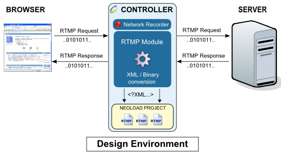 Giao thức RTMP - Real Time Messaging Protocol